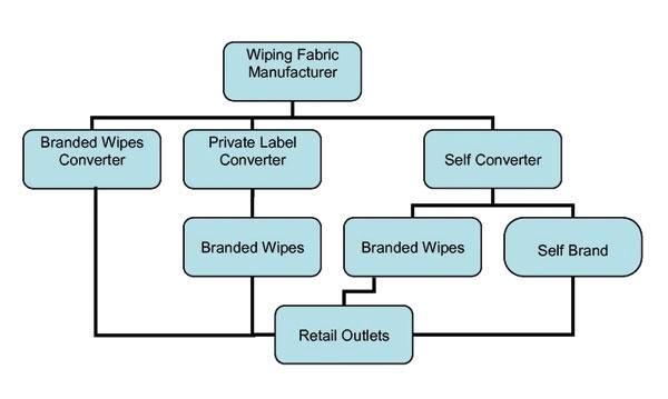 How-Baby-Wipes-are-Made-History-Materials-Manufacturing-Process