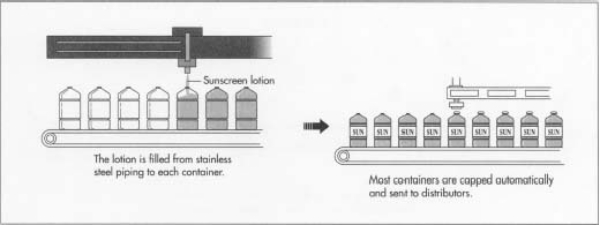 How Sunscreens Are Made